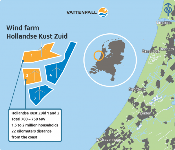 vattenfall renewable energy ofshore netherlands